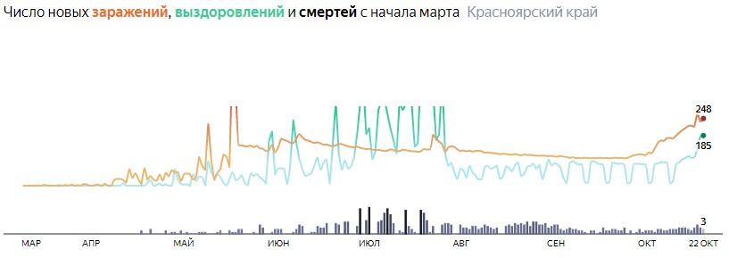 Ситуация с распространением КОВИД-вируса в Красноярском крае по дням статистика в динамике на 22 октября 2020 года