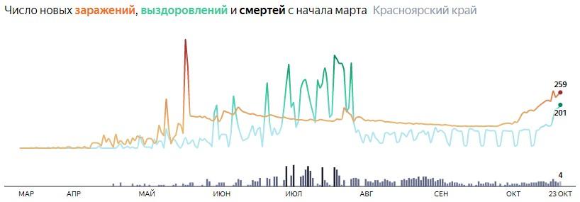 Ситуация с распространением КОВИД-вируса в Красноярском крае по дням статистика в динамике на 23 октября 2020 года