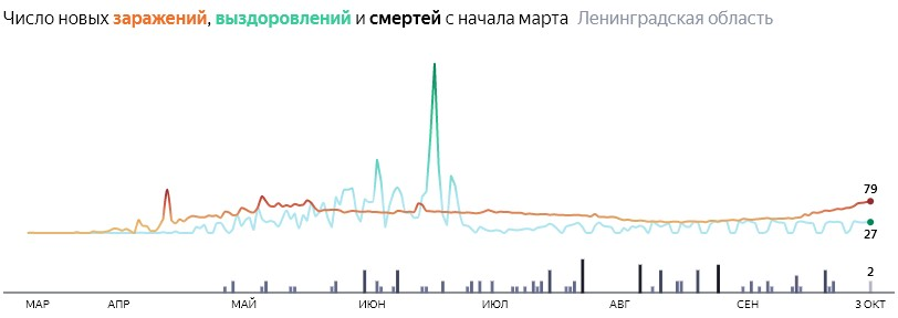 Ситуация с распространением КОВИД-вируса в ЛО по дням статистика в динамике на 3 октября 2020 года