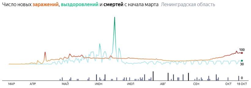 Коронавирус в Ленинградской области 16 октября: сколько заболевших на сегодня и последние новости