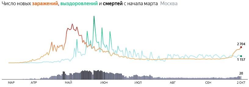 Ситуация с распространением КОВИДа в МСК по дням статистика в динамике на 2 октября 2020 года