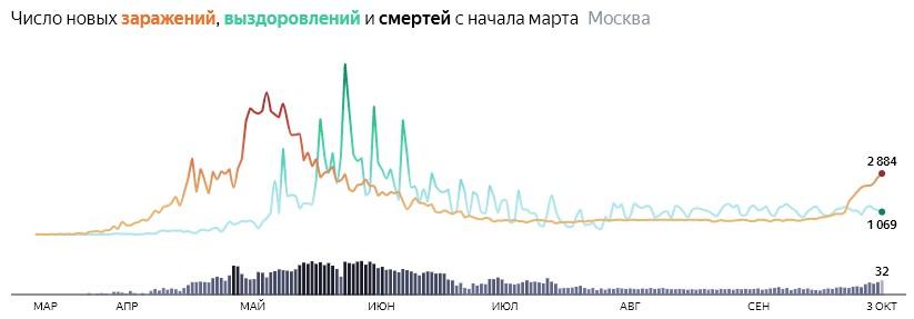 Ситуация с распространением КОВИДа в МСК по дням статистика в динамике на 3 октября 2020 года