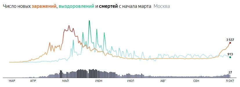 Ситуация с распространением КОВИДа в МСК по дням статистика в динамике на 5 октября 2020 года