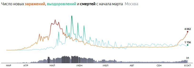Ситуация с распространением КОВИДа в МСК по дням статистика в динамике на 6 октября 2020 года