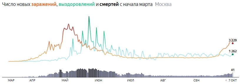 Ситуация с распространением КОВИДа в МСК по дням статистика в динамике на 7 октября 2020 года