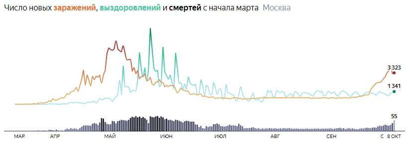 Ситуация с распространением КОВИДа в МСК по дням статистика в динамике на 8 октября 2020 года