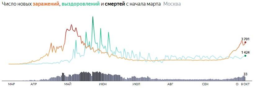Ситуация с распространением КОВИДа в МСК по дням статистика в динамике на 9 октября 2020 года