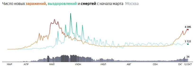Ситуация с распространением КОВИДа в МСК по дням статистика в динамике на 12 октября 2020 года
