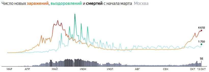 Ситуация с распространением КОВИДа в МСК по дням статистика в динамике на 13 октября 2020 года