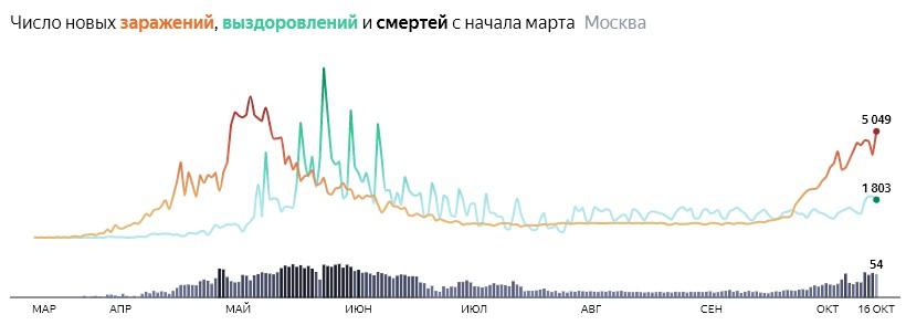 Ситуация с распространением КОВИДа в МСК по дням статистика в динамике на 16 октября 2020 года