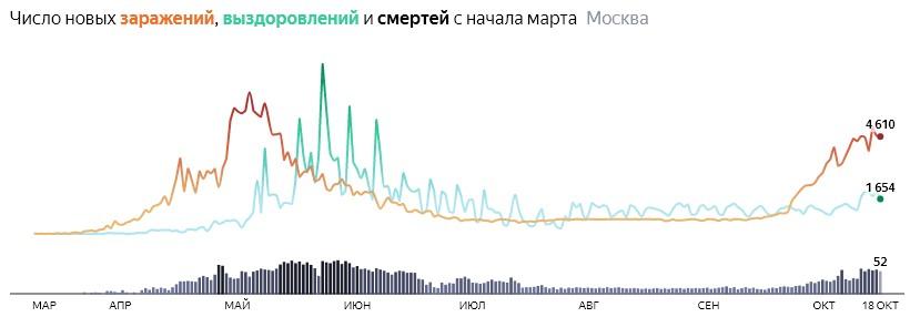 Ситуация с распространением КОВИДа в МСК по дням статистика в динамике на 18 октября 2020 года