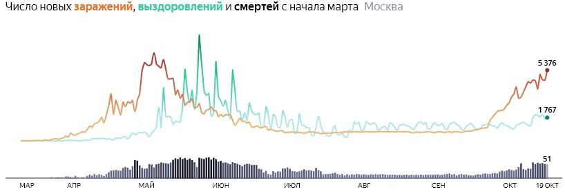 Ситуация с распространением КОВИДа в МСК по дням статистика в динамике на 19 октября 2020 года