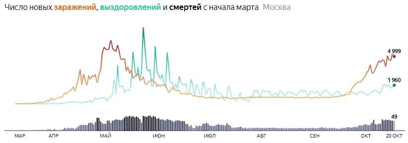Ситуация с распространением КОВИДа в МСК по дням статистика в динамике на 20 октября 2020 года