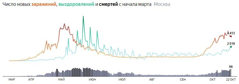 Ситуация с распространением КОВИДа в МСК по дням статистика в динамике на 22 октября 2020 года