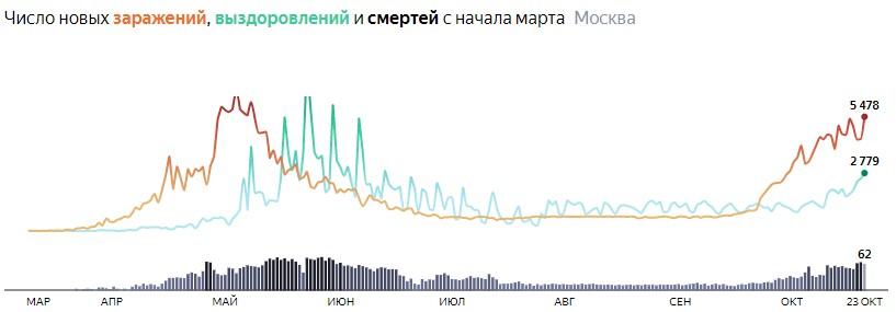 Ситуация с распространением КОВИДа в МСК по дням статистика в динамике на 23 октября 2020 года