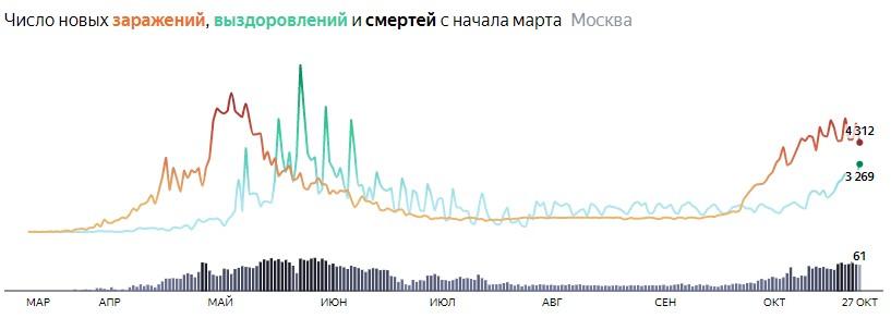 Ситуация с распространением КОВИДа в МСК по дням статистика в динамике на 26 октября 2020 года