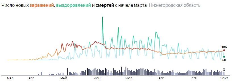 Ситуация с КОВИДом в Нижегородской области по дням статистика в динамике на 1 октября 2020 года