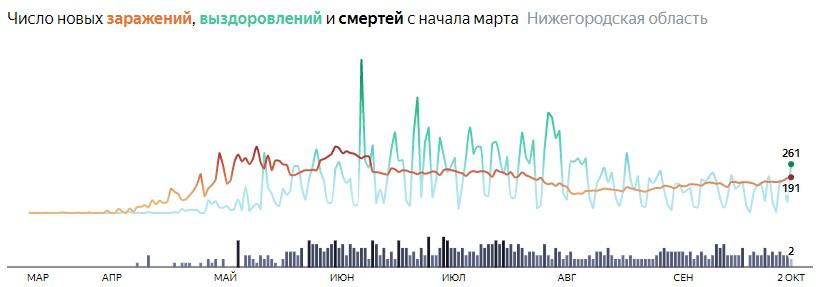 Ситуация с КОВИДом в Нижегородской области по дням статистика в динамике на 2 октября 2020 года