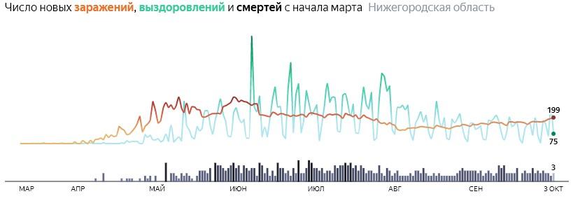 Ситуация с КОВИДом в Нижегородской области по дням статистика в динамике на 3 октября 2020 года