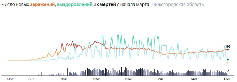 Ситуация с КОВИДом в Нижегородской области по дням статистика в динамике на 5 октября 2020 года