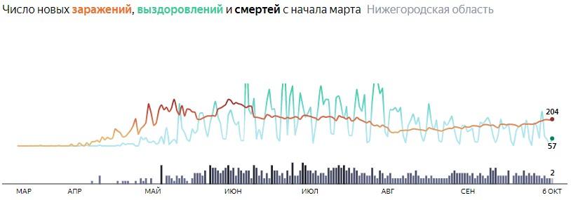 Ситуация с КОВИДом в Нижегородской области по дням статистика в динамике на 6 октября 2020 года