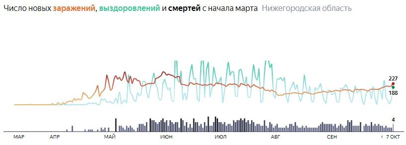 Ситуация с КОВИДом в Нижегородской области по дням статистика в динамике на 7 октября 2020 года