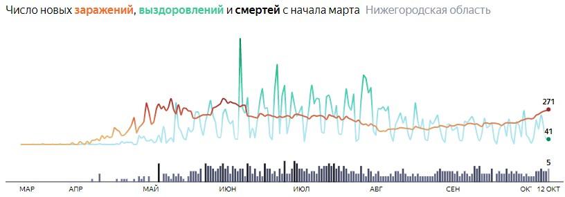Ситуация с КОВИДом в Нижегородской области по дням статистика в динамике на 12 октября 2020 года