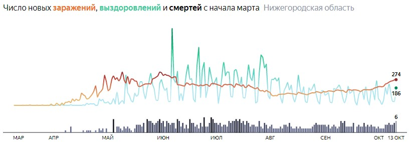 Ситуация с КОВИДом в Нижегородской области по дням статистика в динамике на 13 октября 2020 года