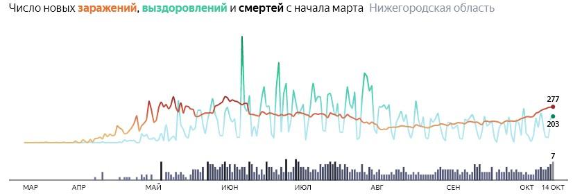Ситуация с КОВИДом в Нижегородской области по дням статистика в динамике на 14 октября 2020 года