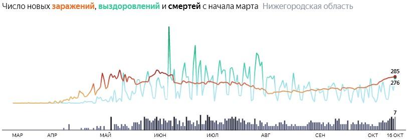 Ситуация с КОВИДом в Нижегородской области по дням статистика в динамике на 16 октября 2020 года