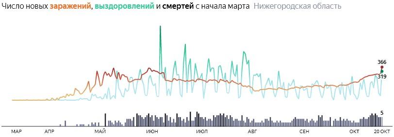Ситуация с КОВИДом в Нижегородской области по дням статистика в динамике на 20 октября 2020 года