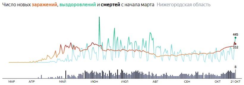 Ситуация с КОВИДом в Нижегородской области по дням статистика в динамике на 21 октября 2020 года