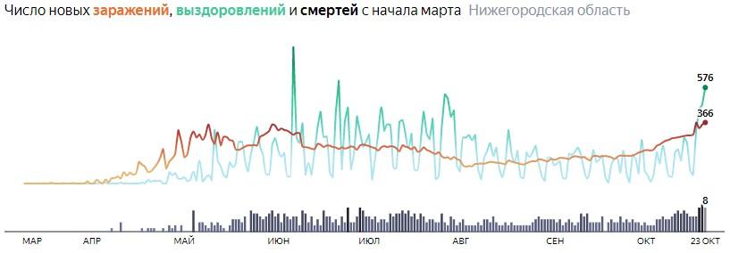 Ситуация с КОВИДом в Нижегородской области по дням статистика в динамике на 23 октября 2020 года