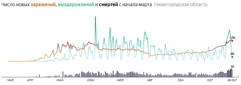 Ситуация с КОВИДом в Нижегородской области по дням статистика в динамике на 26 октября 2020 года