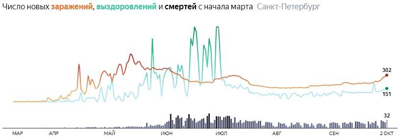 Ситуация с распространением КОВИДа в СПБ по дням статистика в динамике на 2 октября 2020 года