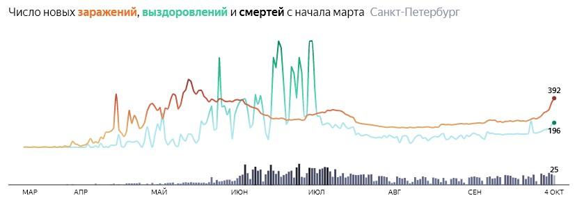 Ситуация с распространением КОВИДа в СПБ по дням статистика в динамике на 4 октября 2020 года