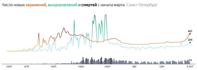 Ситуация с распространением КОВИДа в СПБ по дням статистика в динамике на 5 октября 2020 года