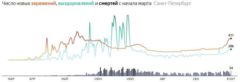 Ситуация с распространением КОВИДа в СПБ по дням статистика в динамике на 6 октября 2020 года