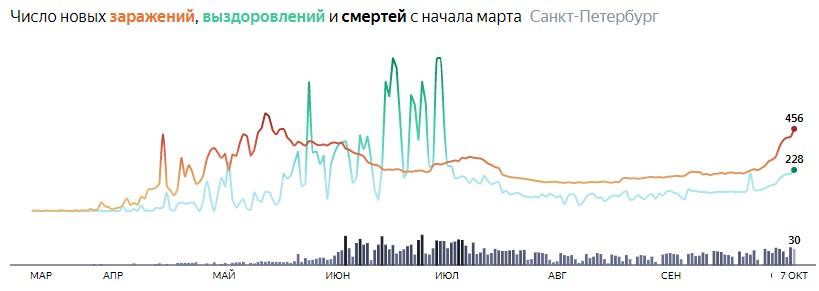 Ситуация с распространением КОВИДа в СПБ по дням статистика в динамике на 7 октября 2020 года