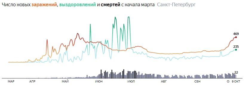 Ситуация с распространением КОВИДа в СПБ по дням статистика в динамике на 9 октября 2020 года
