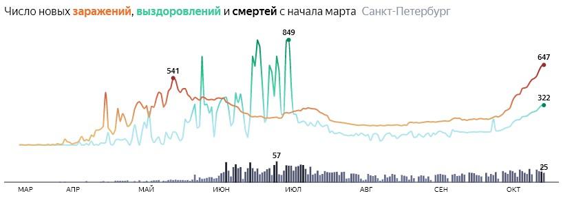 Ситуация с распространением КОВИДа в СПБ по дням статистика в динамике на 16 октября 2020 года