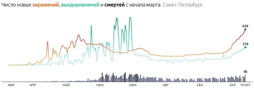 Ситуация с распространением КОВИДа в СПБ по дням статистика в динамике на 15 октября 2020 года