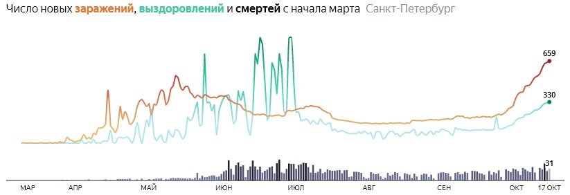 Ситуация с распространением КОВИДа в СПБ по дням статистика в динамике на 17 октября 2020 года