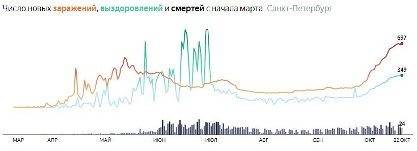 Ситуация с распространением КОВИДа в СПБ по дням статистика в динамике на 22 октября 2020 года