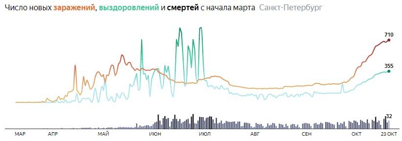 Ситуация с распространением КОВИДа в СПБ по дням статистика в динамике на 23 октября 2020 года