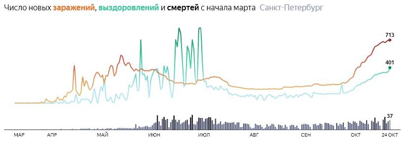 Ситуация с распространением КОВИДа в СПБ по дням статистика в динамике на 24 октября 2020 года
