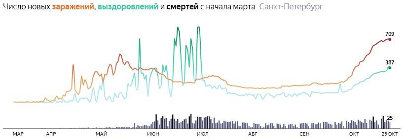 Ситуация с распространением КОВИДа в СПБ по дням статистика в динамике на 25 октября 2020 года