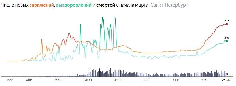 Ситуация с распространением КОВИДа в СПБ по дням статистика в динамике на 26 октября 2020 года