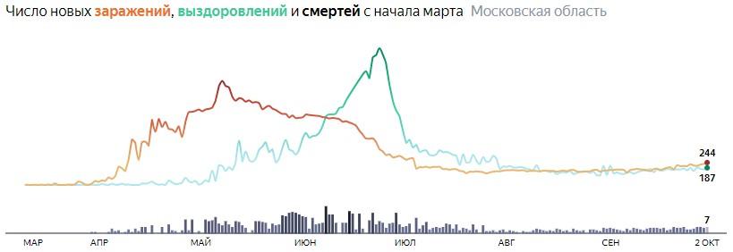 Ситуация с КОВИДом в Подмосковье по дням статистика в динамике на 2 октября 2020 года