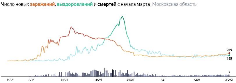 Ситуация с КОВИДом в Подмосковье по дням статистика в динамике на 3 октября 2020 года